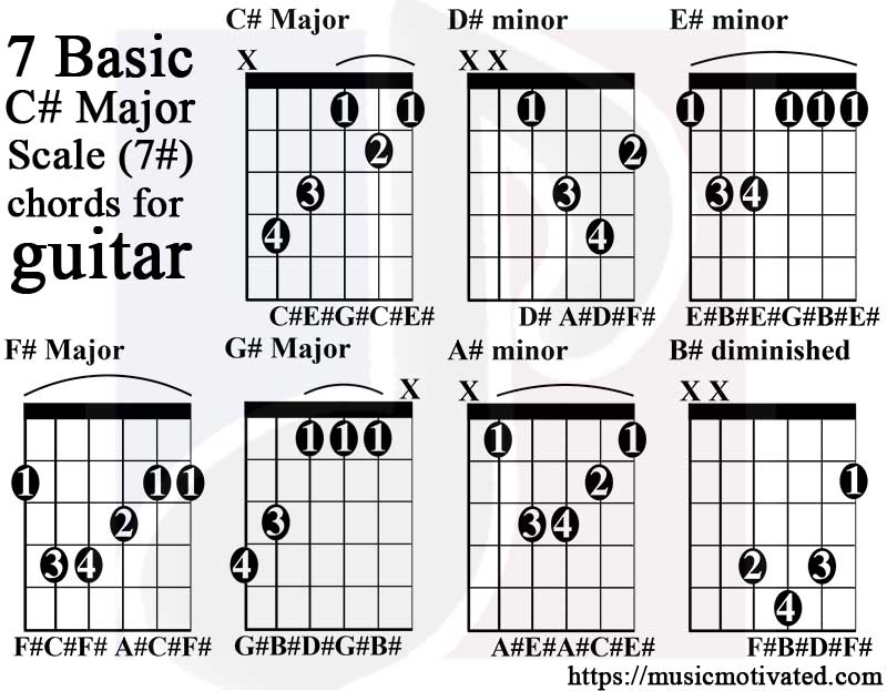 C# Major scale charts for Guitar and Bass 🎸