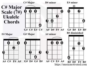 C# Major scale ukulele chords