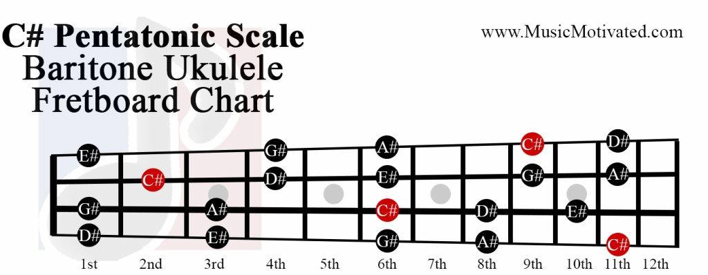 C# Pentatonic scale charts for Ukulele