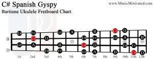 C sharp spanish gypsy scale Baritone Ukulele Fretboard Chart