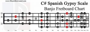 C sharp spanish gypsy scale banjo fretboard chart