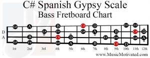 C sharp spanish gypsy scale bass fretboard chart