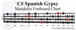 C sharp spanish gypsy scale mandolin fretboard notes chart