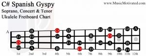 C sharp spanish gypsy scale soprano concert tenor ukulele fretboard chart