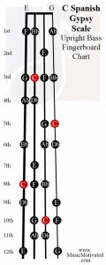 C spanish scale upright double bass fingerboard notes chart