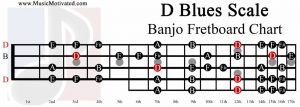 D Blues Scale banjo fretboard chart