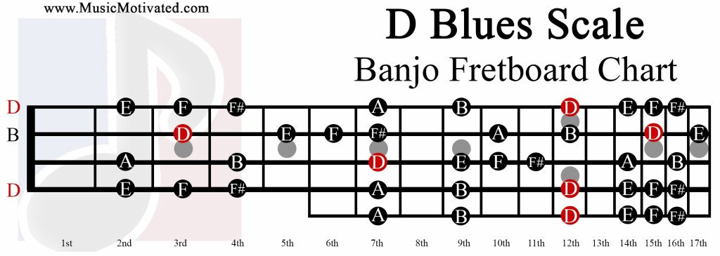 Image Result For Guitar Scales For Blues