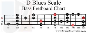 D Blues Scale bass fretboard chart