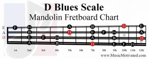 D Blues Scale mandolin fretboard notes chart