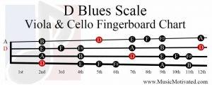 D Blues Scale viola cello fingerboard chart