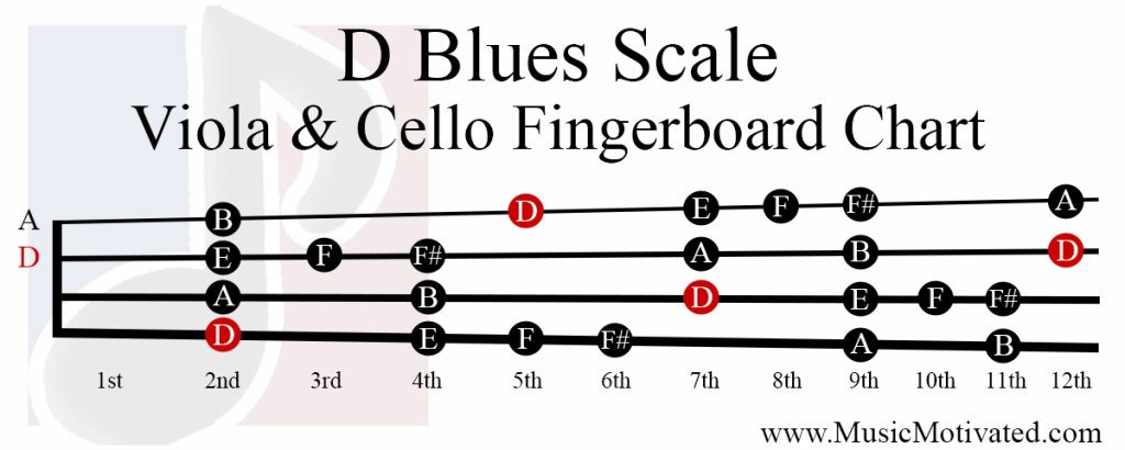 D Major Blues scale charts for Violin Viola Cello and Double