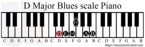 D Major Blues scale on a Piano