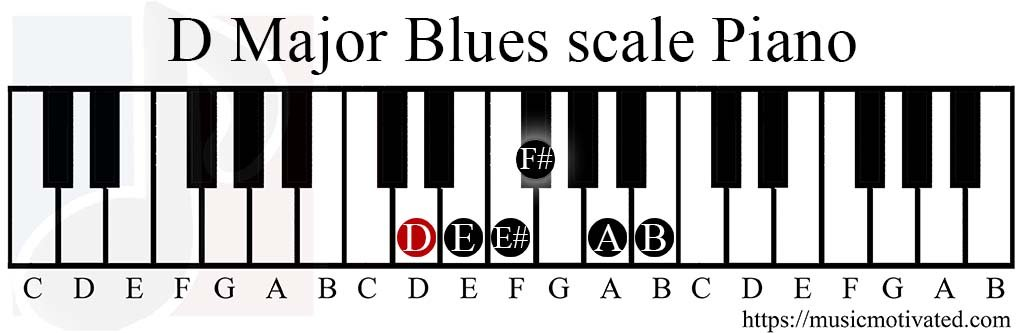D Major Blues Scale Charts For Piano