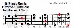 D Blues scale baritone ukulele fretboard chart