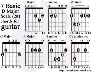 D major scale guitar tabs