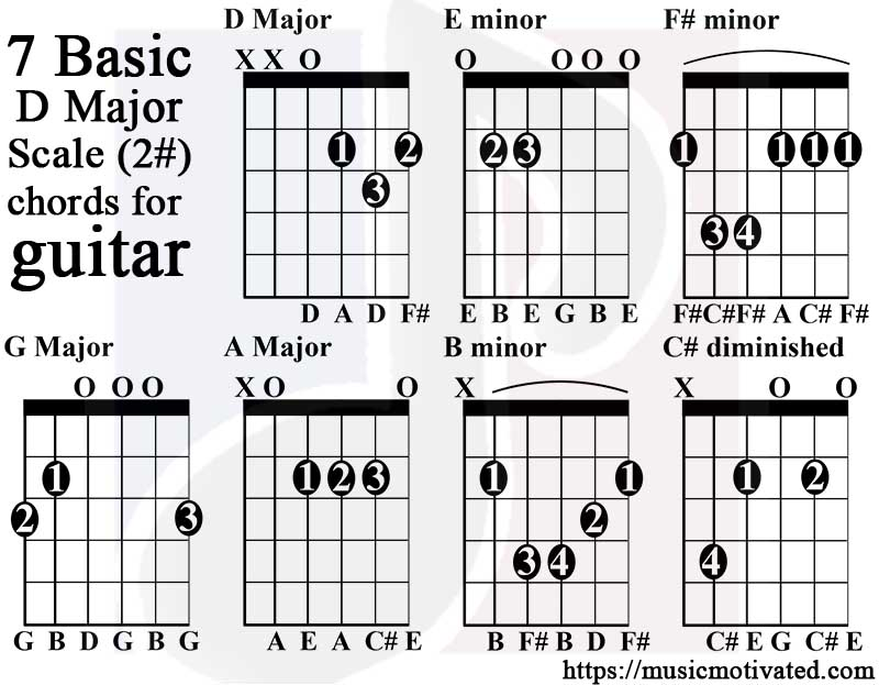 D Major scale charts for Guitar and Bass 🎸