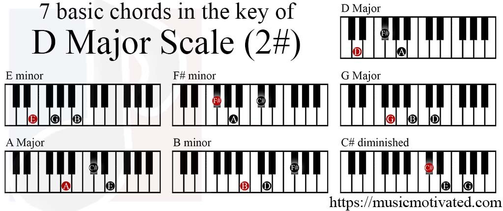 D Major scale charts for Piano