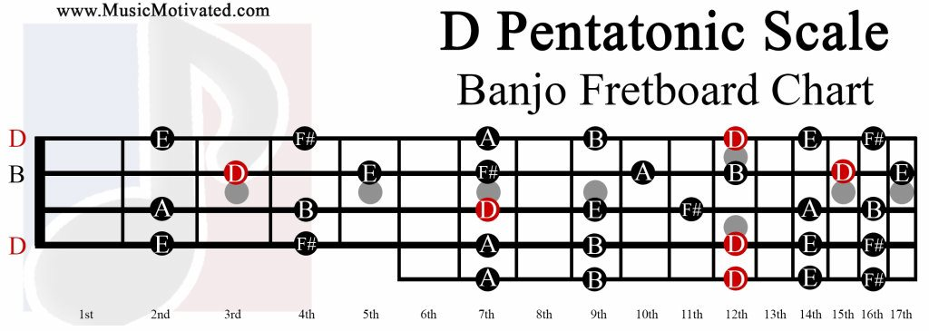 Spanish guitar chords chart