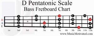 D Pentatonic Scale bass fretboard notes chart
