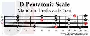 C Pentatonic Scale mandolin fretboard notes chart