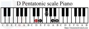 D Pentatonic scale Piano