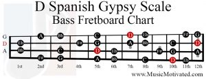 D Spanish Gypsy scale bass fretboard chart
