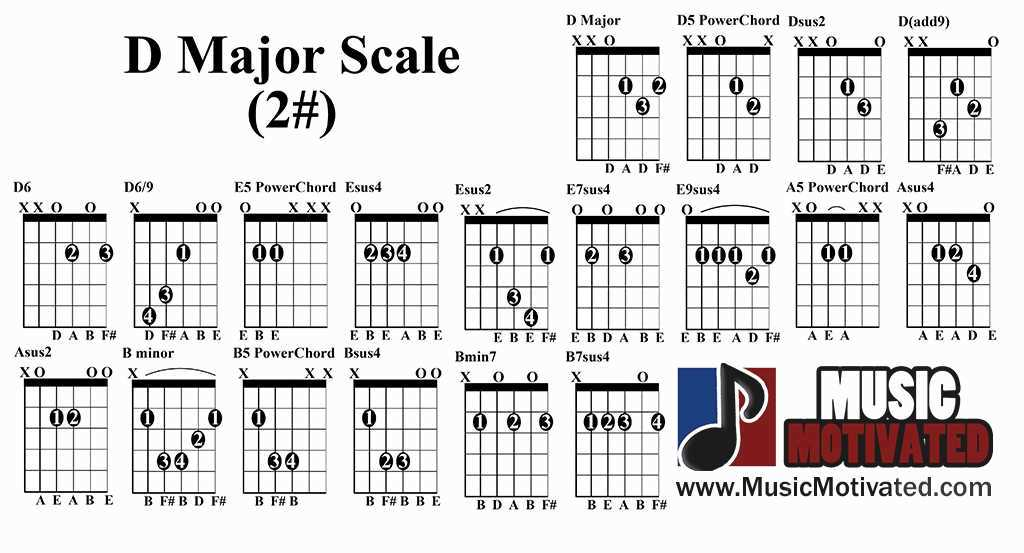 D Pentatonic scale charts for Guitar and Bass 🎸