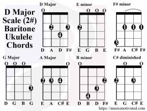 D major scale chords baritone tabs