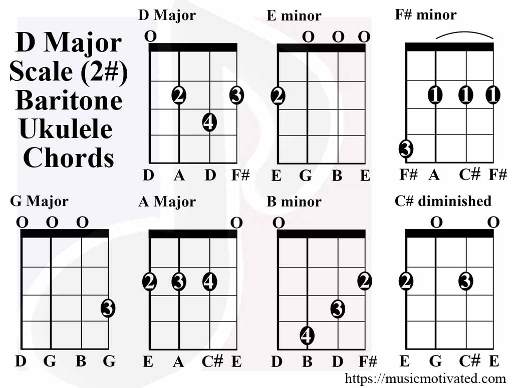 D major scale charts for ukulele d major scale chords baritone tabs hexwebz Gallery