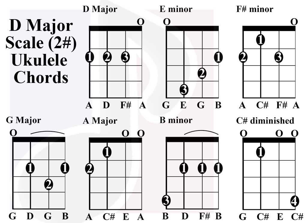 D Major Scale Ukulele Chords
