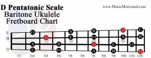 D pentatonic scale baritone ukulele fretboard chart