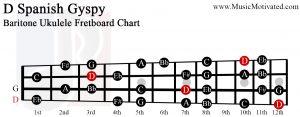 D spanish gypsy scale Baritone Ukulele Fretboard Chart