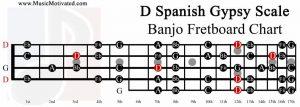 D spanish gypsy scale banjo fretboard chart