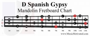 D spanish gypsy scale mandolin fretboard notes chart