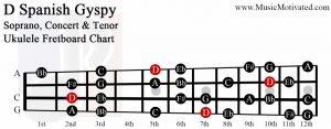 D spanish gypsy scale soprano concert tenor ukulele fretboard chart