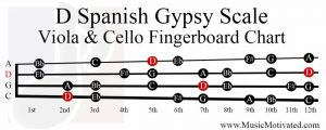 D spanish gypsy scale viola cello fingerboard chart