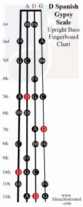 D spanish scale upright double bass fingerboard notes chart