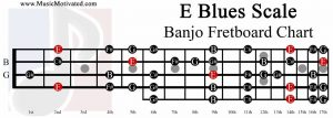 E Blues Scale banjo fretboard chart
