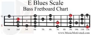 E Blues Scale bass fretboard chart