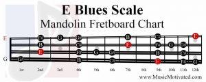 E Blues Scale mandolin fretboard notes chart