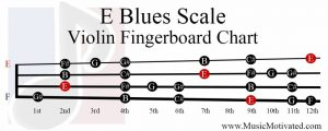 E Blues Scale violin fingerboard chart