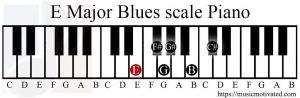 E Major Blues scale on a Piano