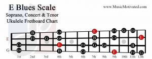 E Blues scale soprano concert tenor ukulele fretboard chart