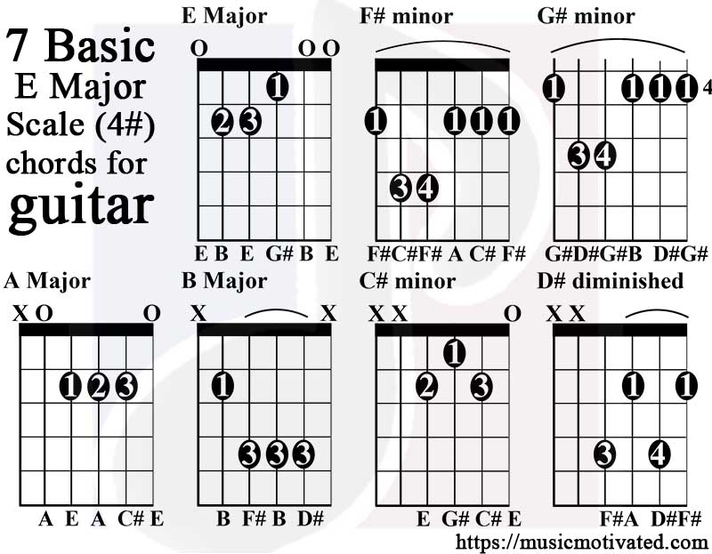 E Major Scale Charts For Guitar And Bass