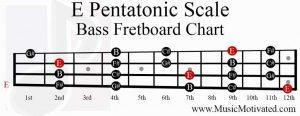 E Pentatonic Scale bass fretboard chart