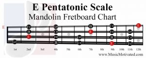 E Pentatonic Scale mandolin fretboard notes chart