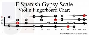 E Spanish Gypsy Scale violin fingerboard chart
