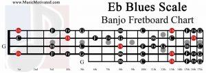 E flat Blues Scale banjo fretboard Eb chart