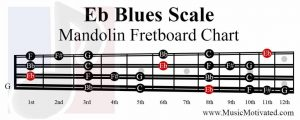 Eb Blues Scale mandolin fretboard notes chart