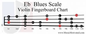 E flat Blues Scale violin fingerboard chart